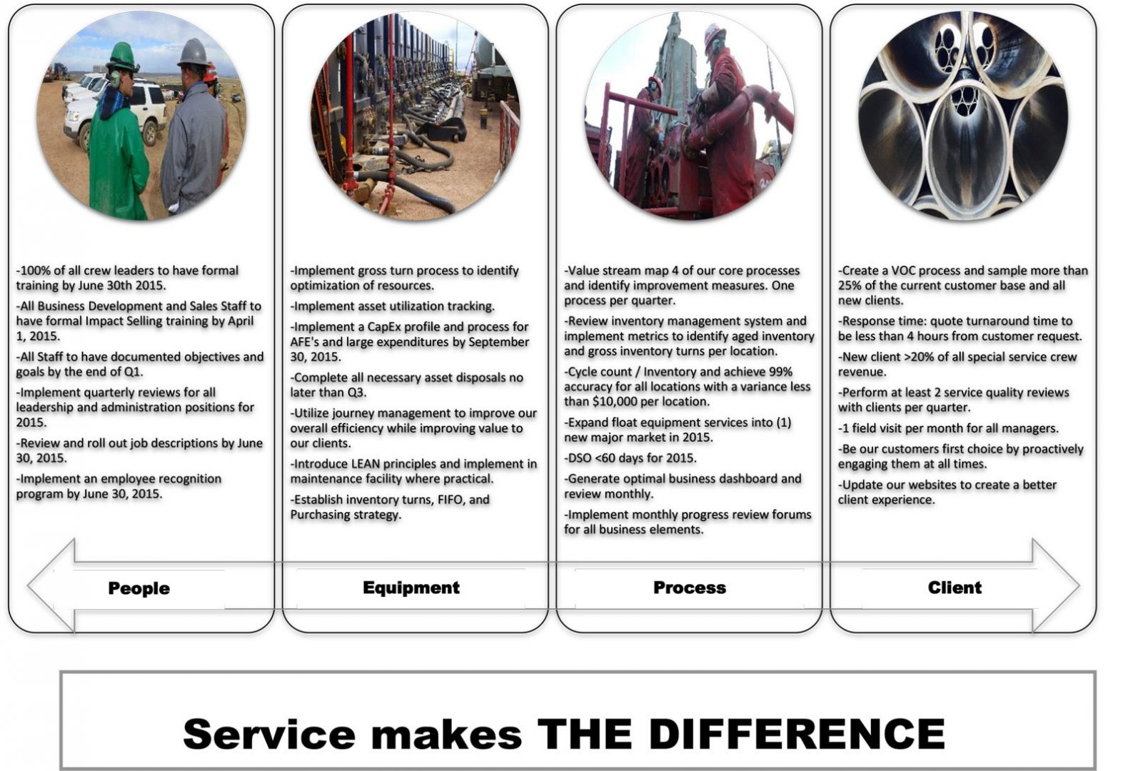 Service Delivery Plan | Crown Supply Company